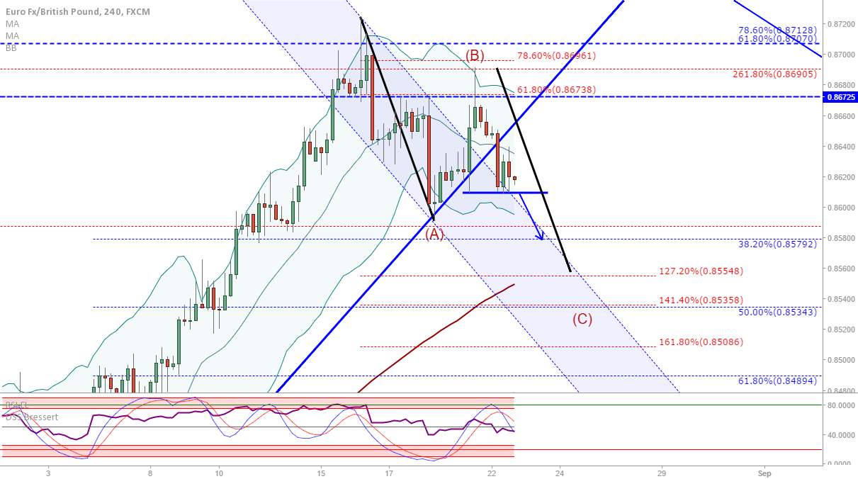 EUR/GBP: Next down targets if this small support breaks...