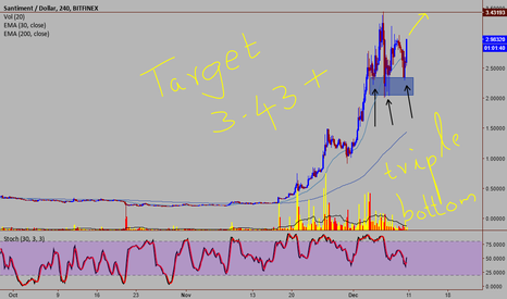SANUSD: Santiment/USD - Nice Bullish Pattern