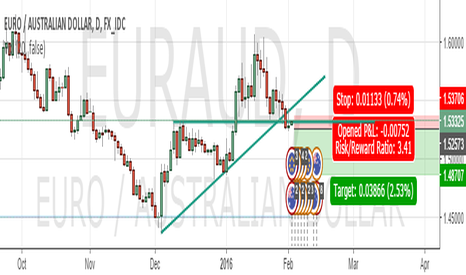 EURAUD: EUR/AUD short position