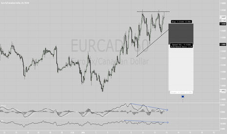 EURCAD: EURCAD Pattern and divergences - Short.