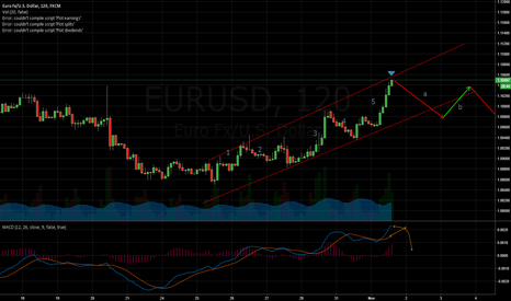 EURUSD: EURUSD waiting for short confirmation
