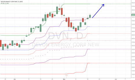 DVN: Closed above previous resistance