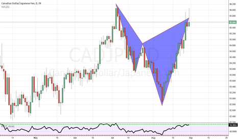 CADJPY: Broken Cypher, completion with buying pressure