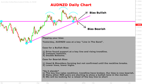 AUDNZD: Flipping your Trade Bias