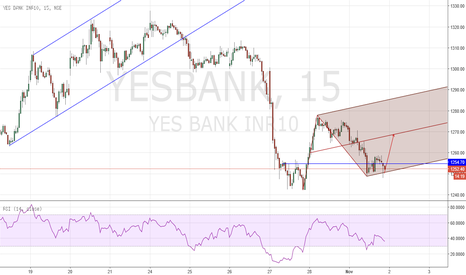 YESBANK: Day Trade Buy Yesbank