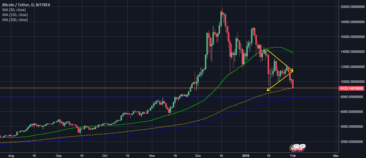 BTC USDT- PRICE CORRECTION MAY TOUCH  $ 7700