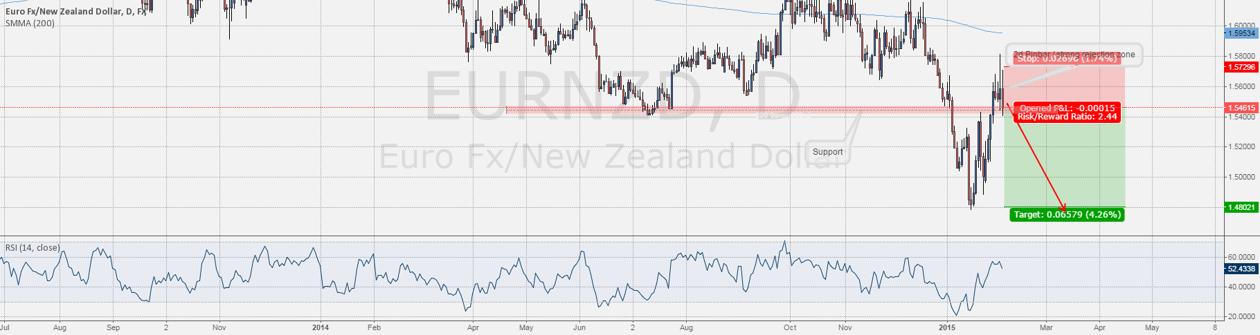 #EURNZD: Short on rejection zone