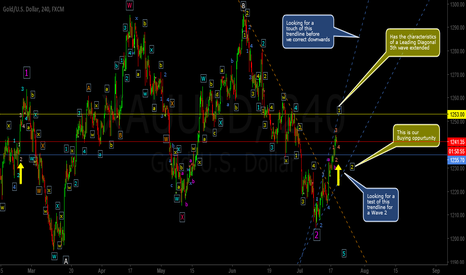 XAUUSD: Still more to the Upside (Before we correct)