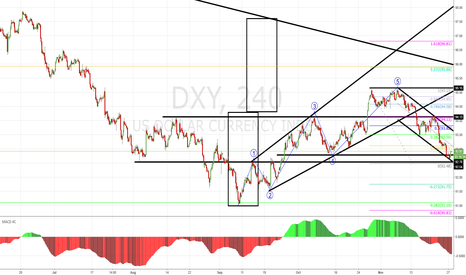 DXY: Buy the abc throwback