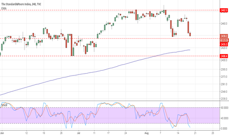 SPX: Sell_S&P500 below 2435 level