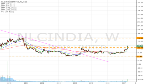 NLCINDIA: NLC INDIA looking good