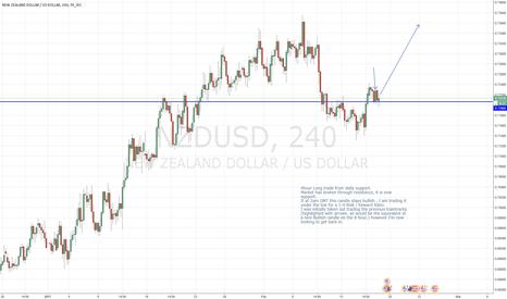 NZDUSD: 4 Hour Long Trade NZDUSD - 1:4 Risk Reward Potential