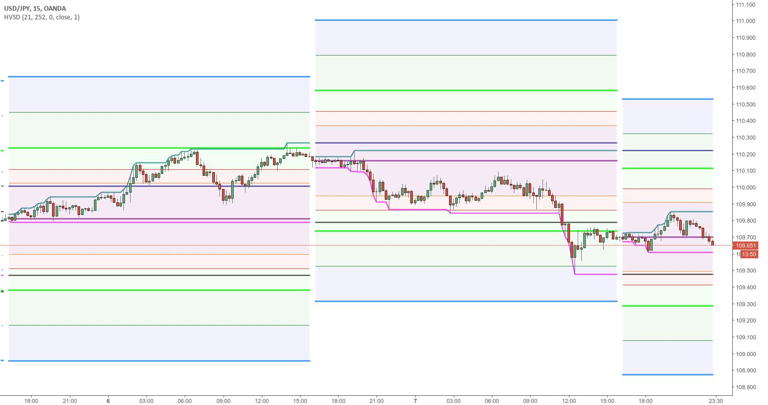 Daily Historical Volatility StdDev Levels