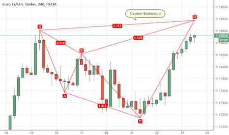 EURUSD: Cypher Extension