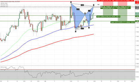 GBPCAD: GBPCAD - Potential Bat Pattern on H4 Chart