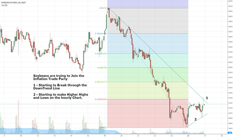 S1!: Soybeans are showing signs of a Tradeable Bottom