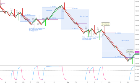 USDCAD: Renko with EMA and RMI Swing Catcher