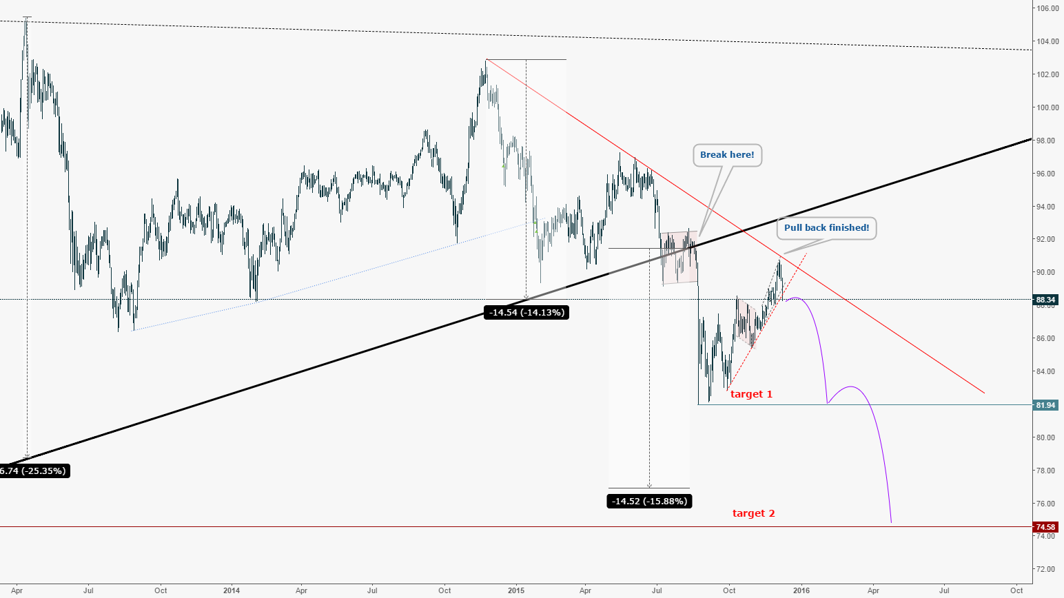 AUDJPY: Time to short massive bear wave