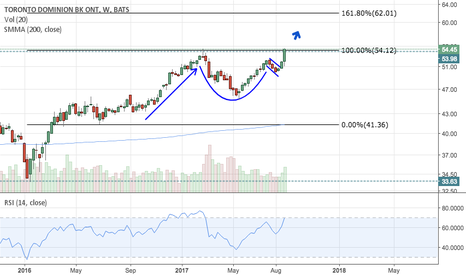 TD: TD Breaking Out Of Cup and Handle, 14% upside target