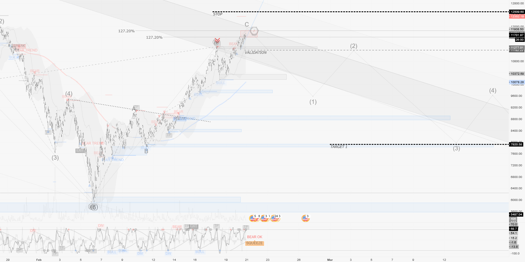 BTCUSD / H1 : Still on retracement.. Searching for a top to sell