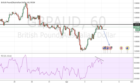 GBPAUD: GBPAUD - Possible Double Top 1H with RSI divergence.