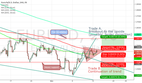EURUSD: EURUSD 4H, Decicive triangle breakout.