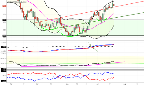 CLF: Needs to hold support (previous resistance)