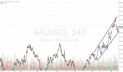 XAUUSD: 달러, 오일, 그리고 영국 은행의 절망