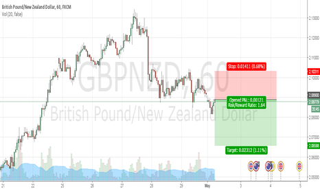 GBPNZD: GBPNZD to continue its move lower after fast drop