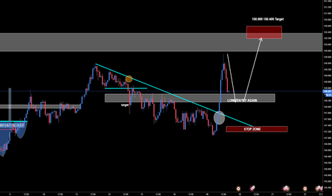 GBPJPY: GBPJPY Simple Trade Plan Levels to Add Long
