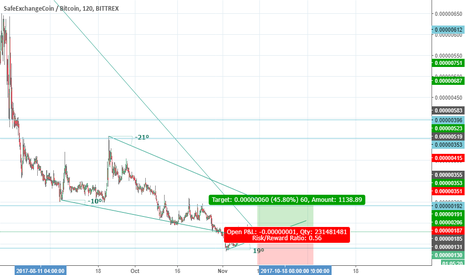 SAFEXBTC: Let's see in SAFEX