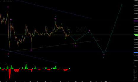 ETHBTC: 19 Oct - ETHBTC Elliott Wave Update