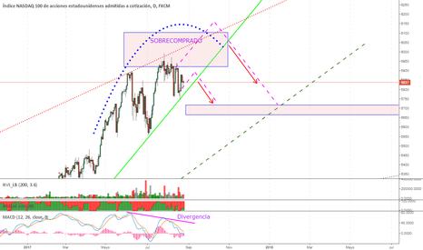 NAS100: NASDAQ100 análisis para long trade