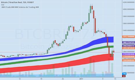 BTCBRL: Bitcoin volta a ser negociado abaixo de R$3.000,00