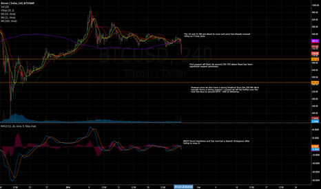 BTCUSD: Bitstamp to $570 - 600 by Thursday