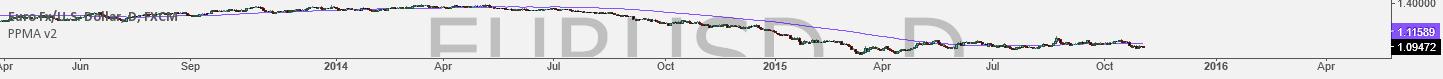 PPMA v2 Pivot Point Moving Average by soru