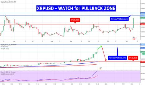 XRPUSD: XRPUSD - WATCH for PULLBACK ZONE