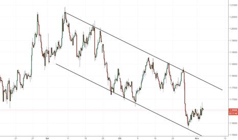 EURUSD: EUR/USD: canale ribassista ben visibile