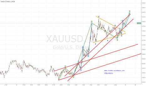 XAUUSD: Waiting for a 5 wave 1 mn !