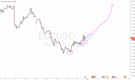 EURUSD: Бычий паттерн в рост по EURUSD