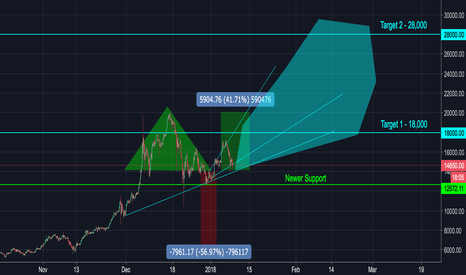 BTCUSD: Bitcoin is taking off again - (MEDIUM RISK)