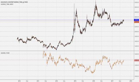 XAUUSD/31.1034768*USDRUB_TOM: График цены на золото в рублях