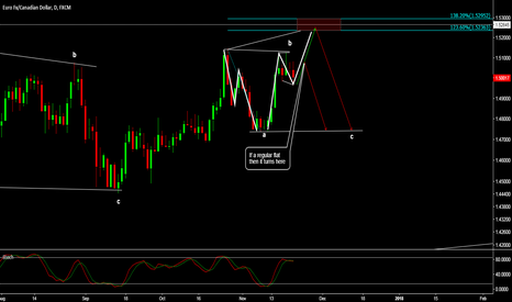 EURCAD: EUR/CAD - EITHER FLAT OR EXPANDING