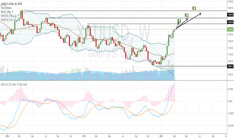 XAUUSD: XAUUSD is on the way up !