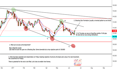 USDJPY: Daily View of the USDJPY with Buy Potential