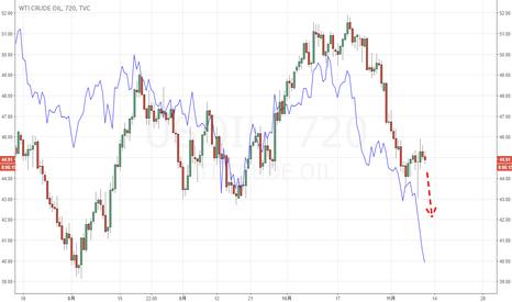 USOIL: 原油は下げを継続ですかね?