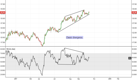EURJPY: EUR/JPY -  RSI Divergence (possible reversal)