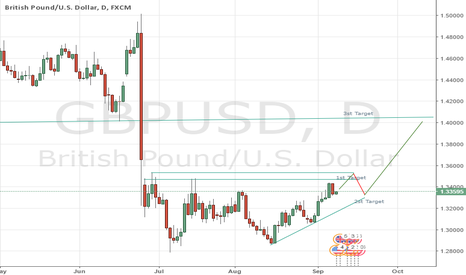 GBPUSD: Trying reversal of brexit rally