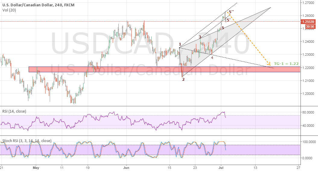 USDCAD Probable Decline after rejected from 5''