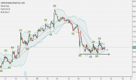 SNI: making  base and showing signs of reversal from  this correction